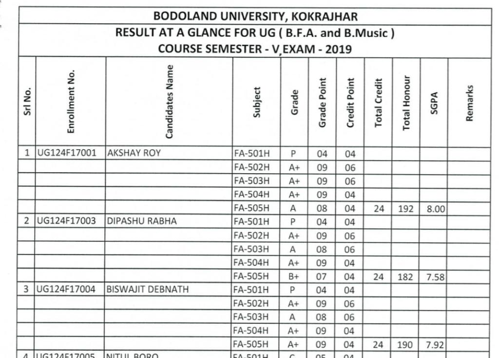 bodoland-university-result-2020