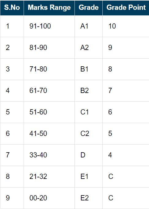bser-inermediate-grading-pattern