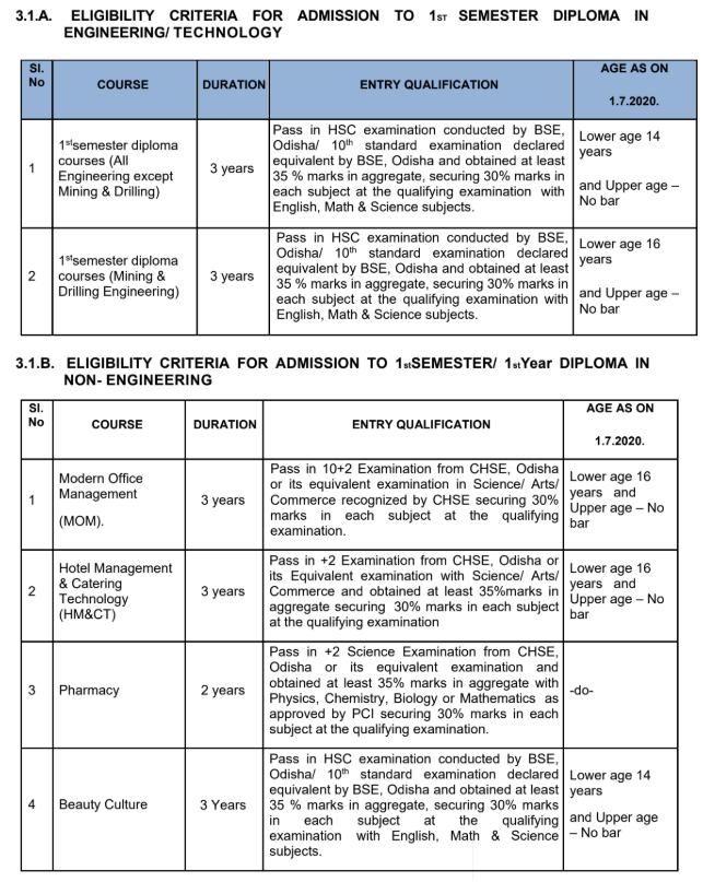 dhe-admission-critetria-2020