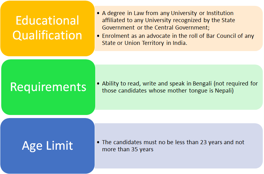 wbpsc-civil-judge-eligibility-criteria-2020