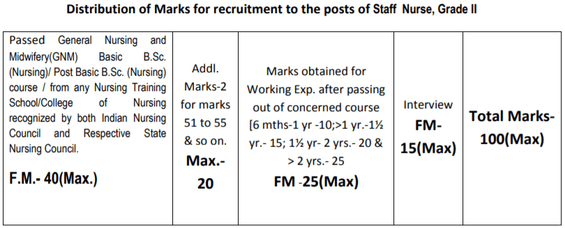 WBHRB-Nurse-result-marks-distribution
