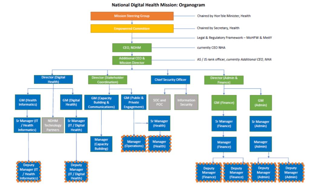 national-digital-health-mission-oraganogram