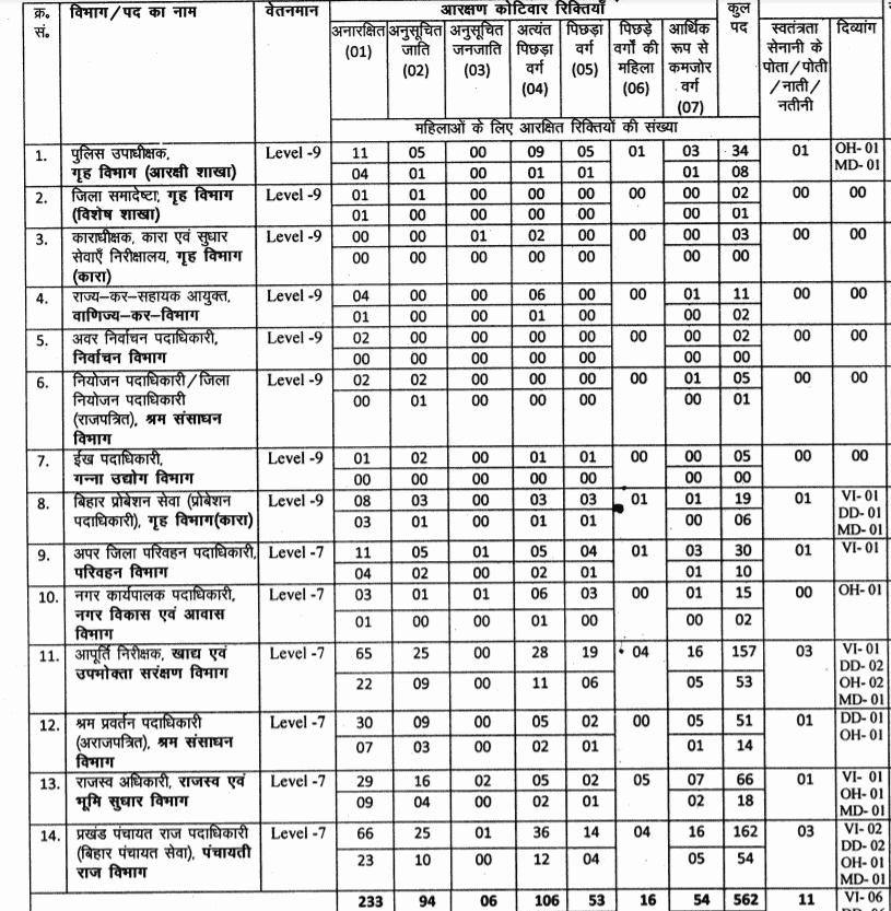 Bihar-public-service-commission-vacancies