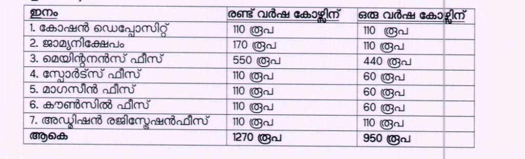 kerala-iti-application-fee