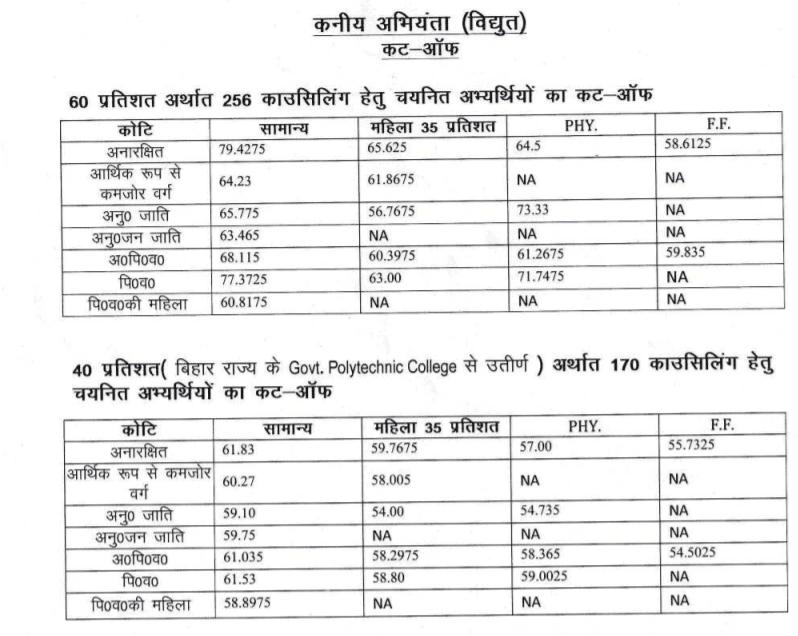 Bihar-bstc-je-result-2020-merit-list
