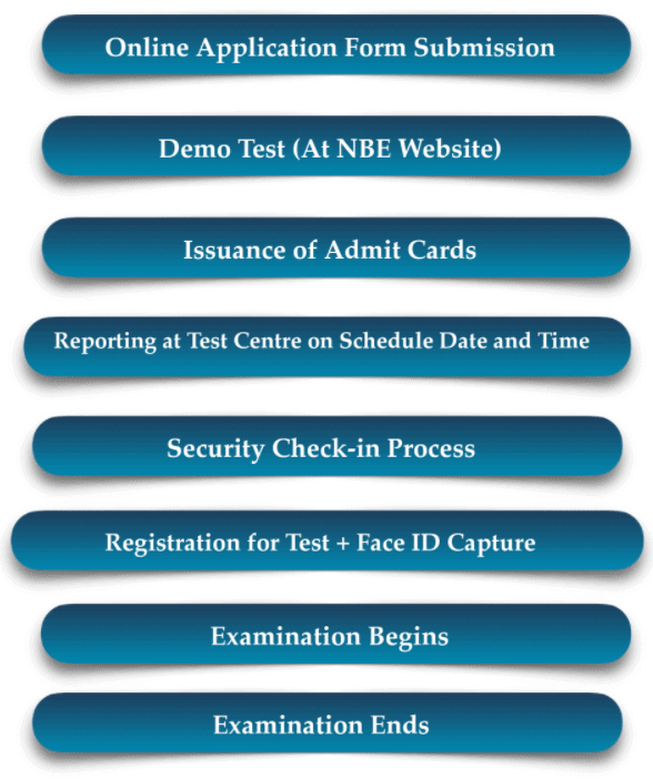FMGE-2020-Examination-Overview