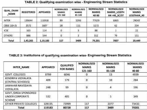 TS-EAMCET-eng-result-stat