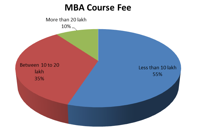 MBA-course-fee