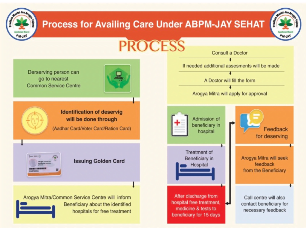 Process-for-availing-Sehat