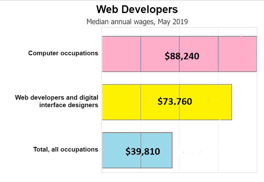 WEB_DESGINGNG_GROWTH