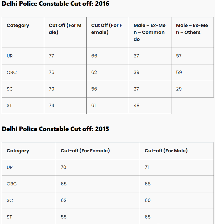 delhi-police-constable-cutoff-2016-2015