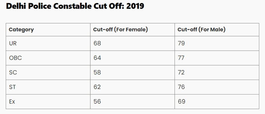 delhi-police-constable-cutoff-2019