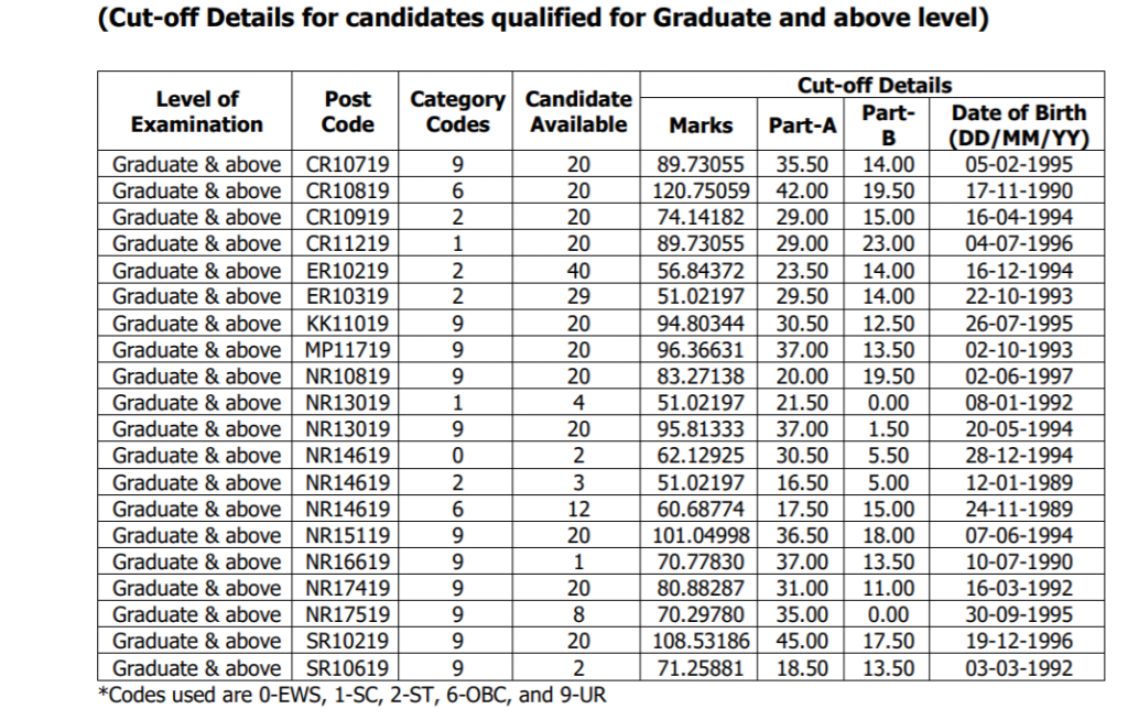 ssc-selection-post-cut-off