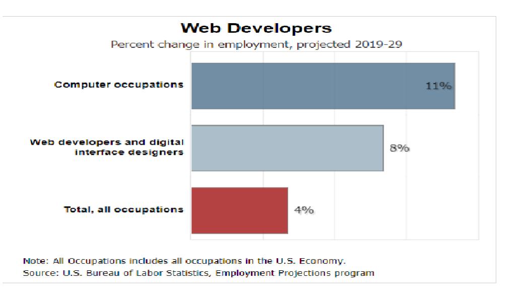 web-designing-job-outlook