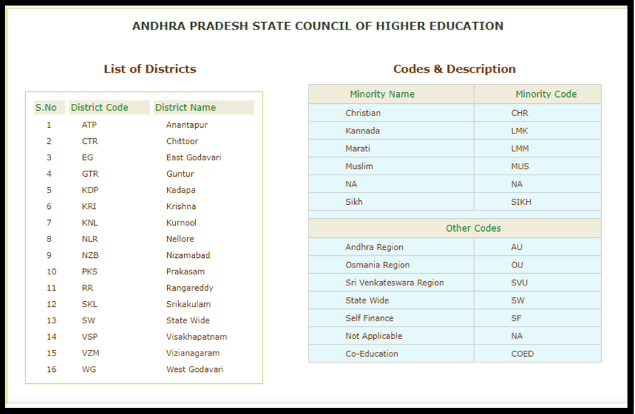 AP-EAMCET-District-wise-info