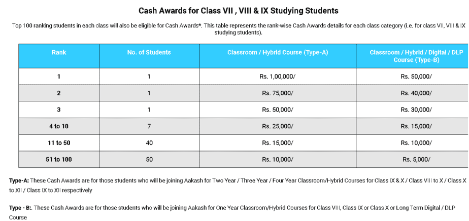 Aakash-ANTHE-2020-CASH-AWARDS