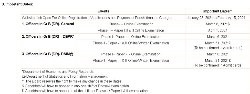 RBI-Grade-B-Application-Date-2021
