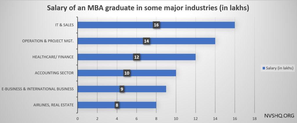 career-in-MBA-salary