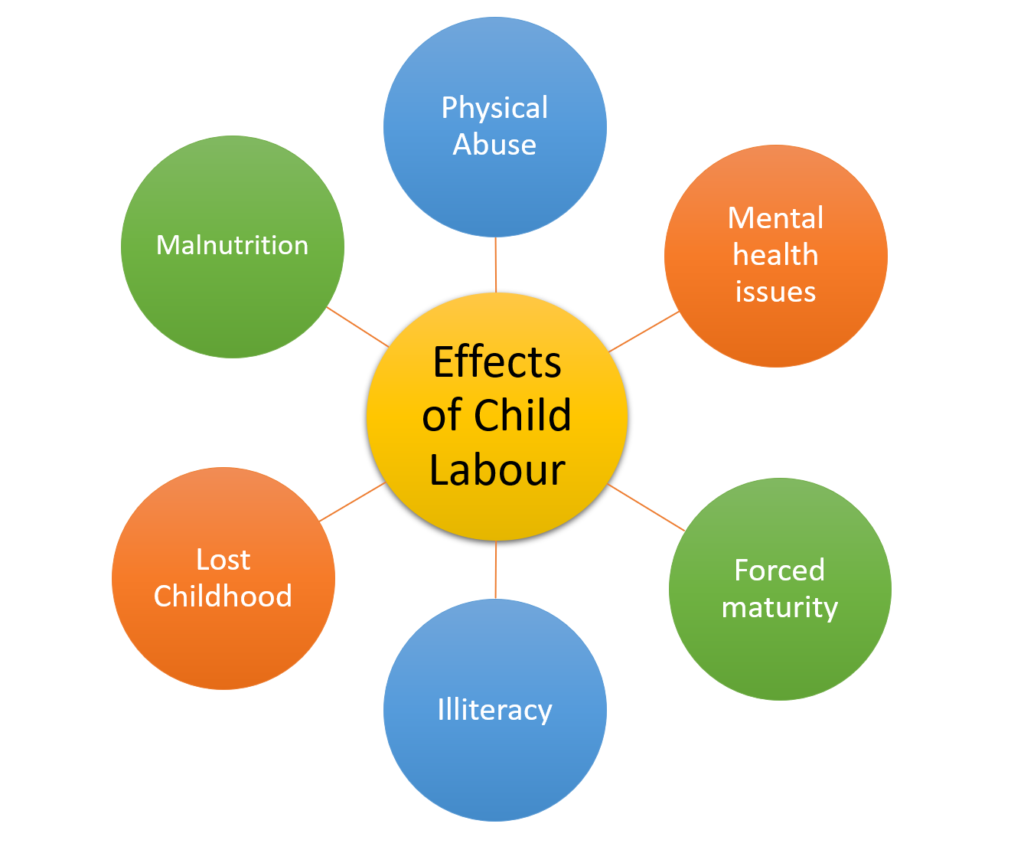 effects-of-child-labour-essay