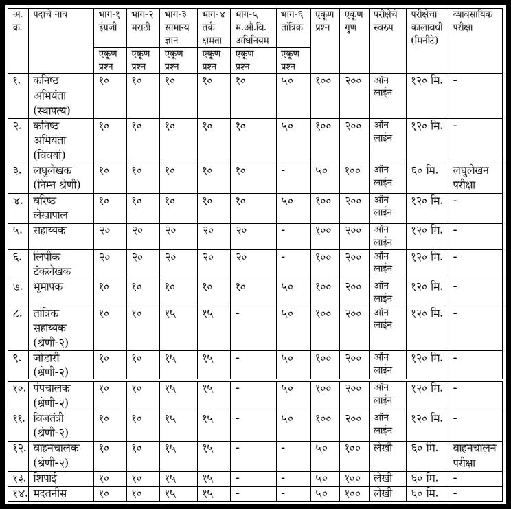 midc-2021-examination-pattern