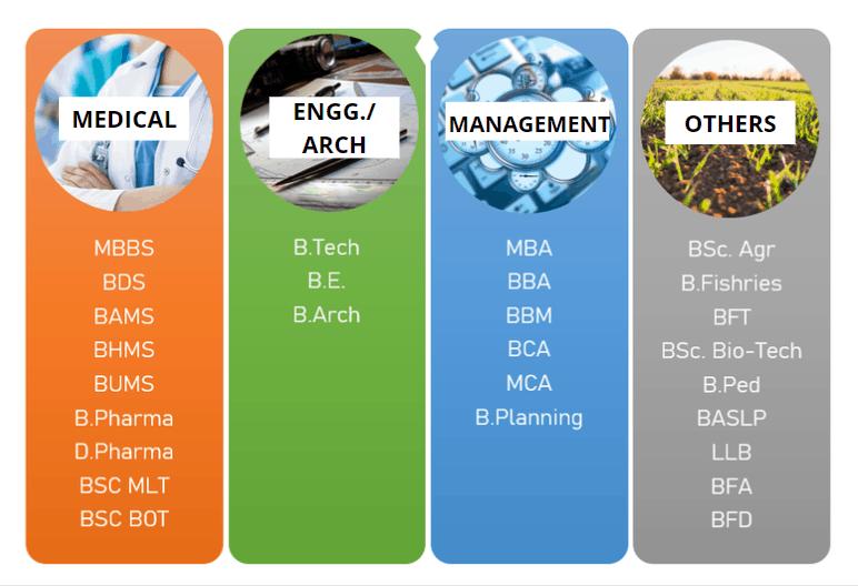 PM-Scholarship-Scheme-courses