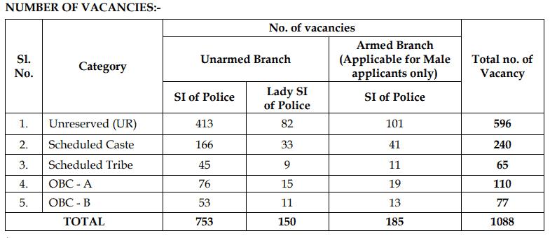 WB-police-SI-vacancy