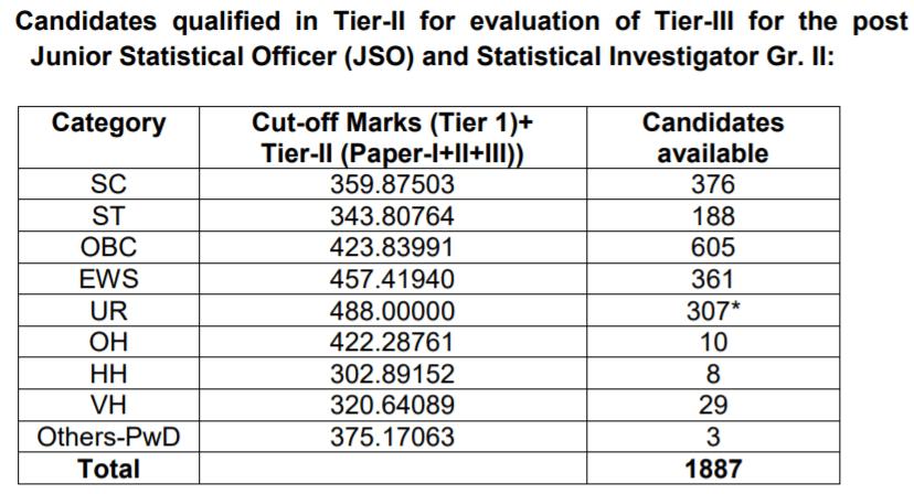cgl-tier-II-cut-off